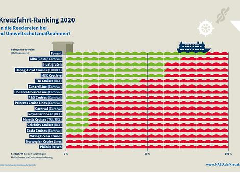 Der Naturschutzbund Deutschland (NABU) hat sein jährliches Umwelt-Ranking für die Kreuzfahrtbranche vorgestellt: Auf Platz 1 liegt Ponant