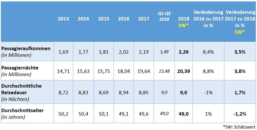 Der deutsche Kreuzfahrtmarkt setzt bei der Hochsee seinen nachhaltigen Wachstumskurs erfolgreich fort. Eine erwartete Gesamtzahl von 2,26 Millionen Gästen aus dem deutschen Kreuzfahrtmarkt machte laut Schätzungen der Cruise Lines International Association (CLIA) im vergangenen Jahr Urlaub auf einem Kreuzfahrtschiff. Das entspräche einem Wachstum von 3,5 Prozent